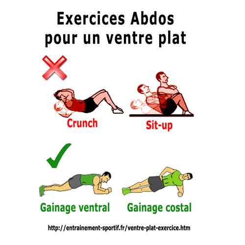 quel sport pour maigrir du ventre