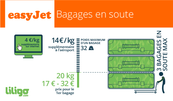 taille valise soute easyjet
